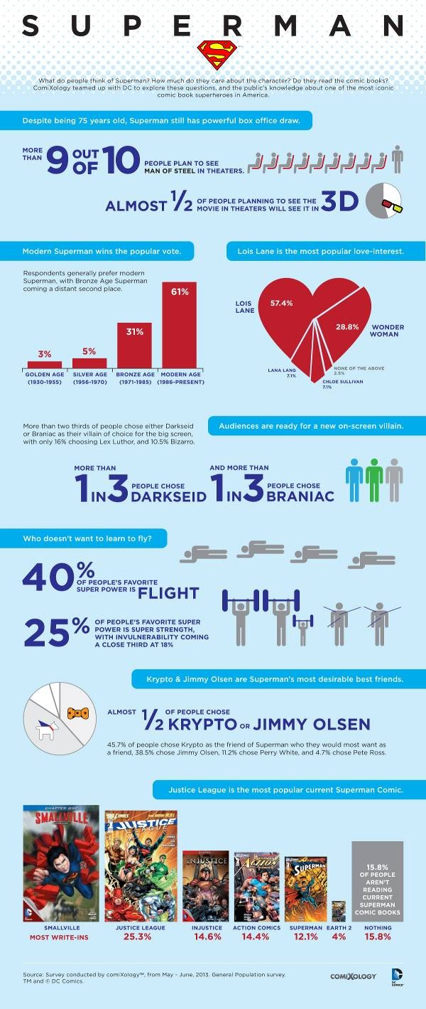 DC Comics infographic
